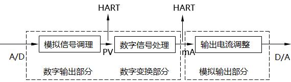 智能变送器逻辑结构图