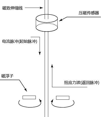 磁致伸缩式液位计工作原理