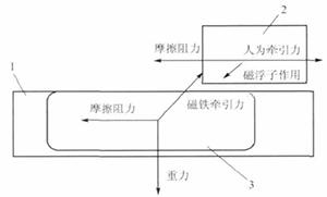 图2 模拟法受力分析示意图