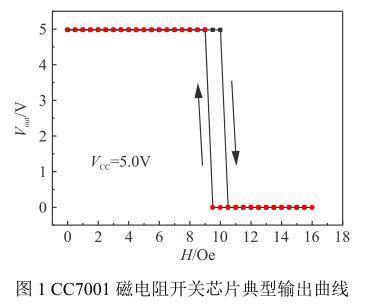 CC7001 磁电阻开关芯片典型输出曲线