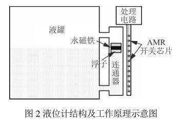 液位计结构及工作原理示意图