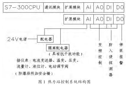 热力站控制系统结构图