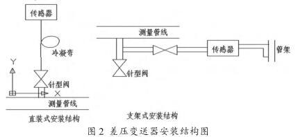 差压变送器安装结构图