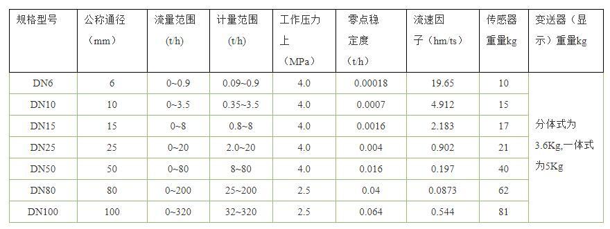 质量流量计选型表