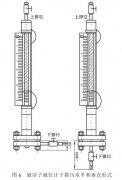 304|316|PP|PVC|不锈钢衬四氟防腐磁翻板液位计的排污阀种类及正确选用