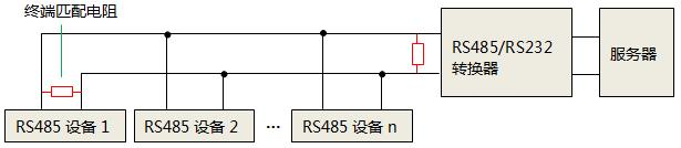 单独使用RS232转RS485转换器时,终端匹配电阻安装位置