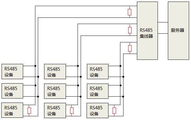 使用RS485集线器时,终端匹配电阻安装位置