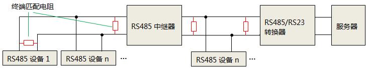 加RS485中继器时,终端匹配电阻安装位置
