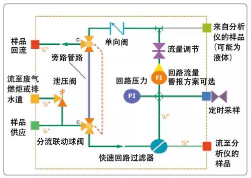 一种快速回路的采样系统设计方案