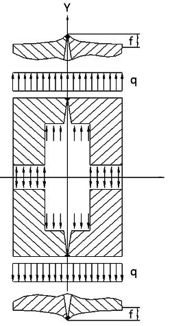 金属电容式传感器简化后的应力分布图和挠度变化图
