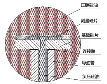 硅传感器的结构示意图