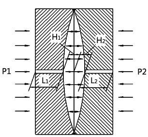 金属电容式传感器X轴方向受静压力简化图