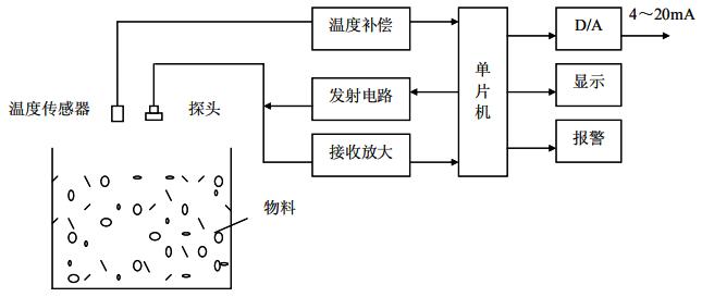 超声波液位计原理框图