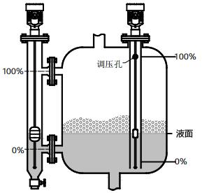 磁致伸缩液位计用于有搅拌、泡沫的容器的液位测量