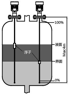 磁致伸缩液位计测量液位