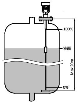 缆式磁致伸缩液位计测量液位