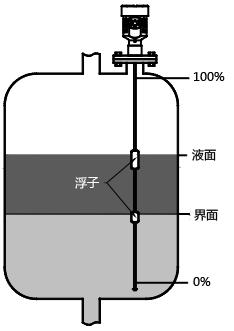 磁致伸缩液位计测量界面
