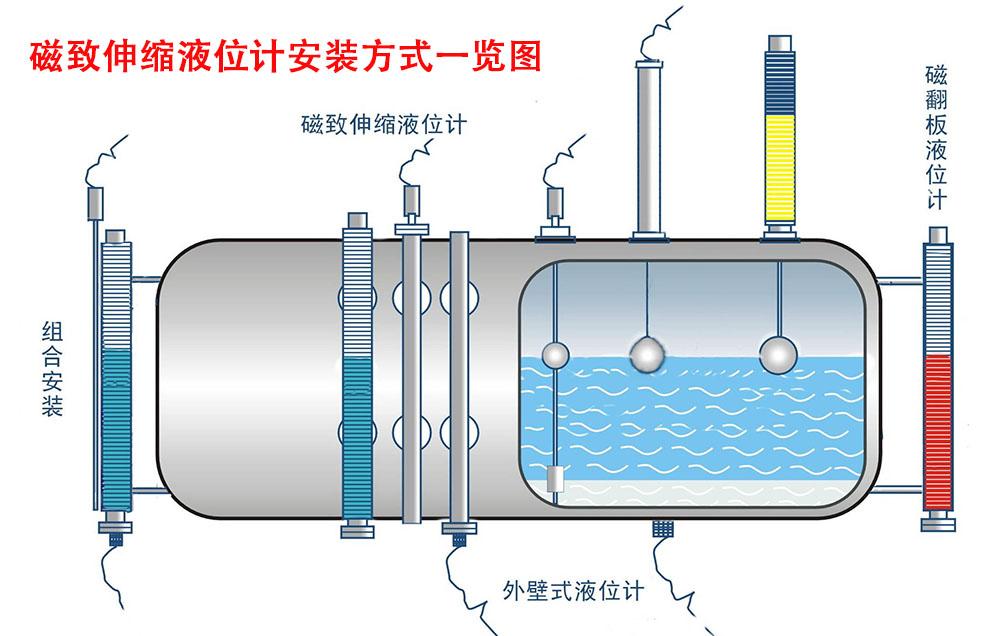 磁致伸缩液位计安装方式一览图