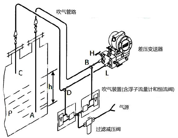 吹气式液位计工作原理