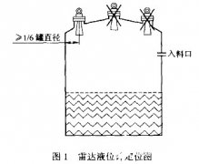 雷达液位计的工作原理及各种类型选型与不同的安装要求