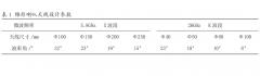 雷达物位计常见天线的种类及选型