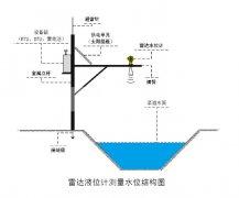 雷达液位计水位测量数据跳变问题的分析及解决方案